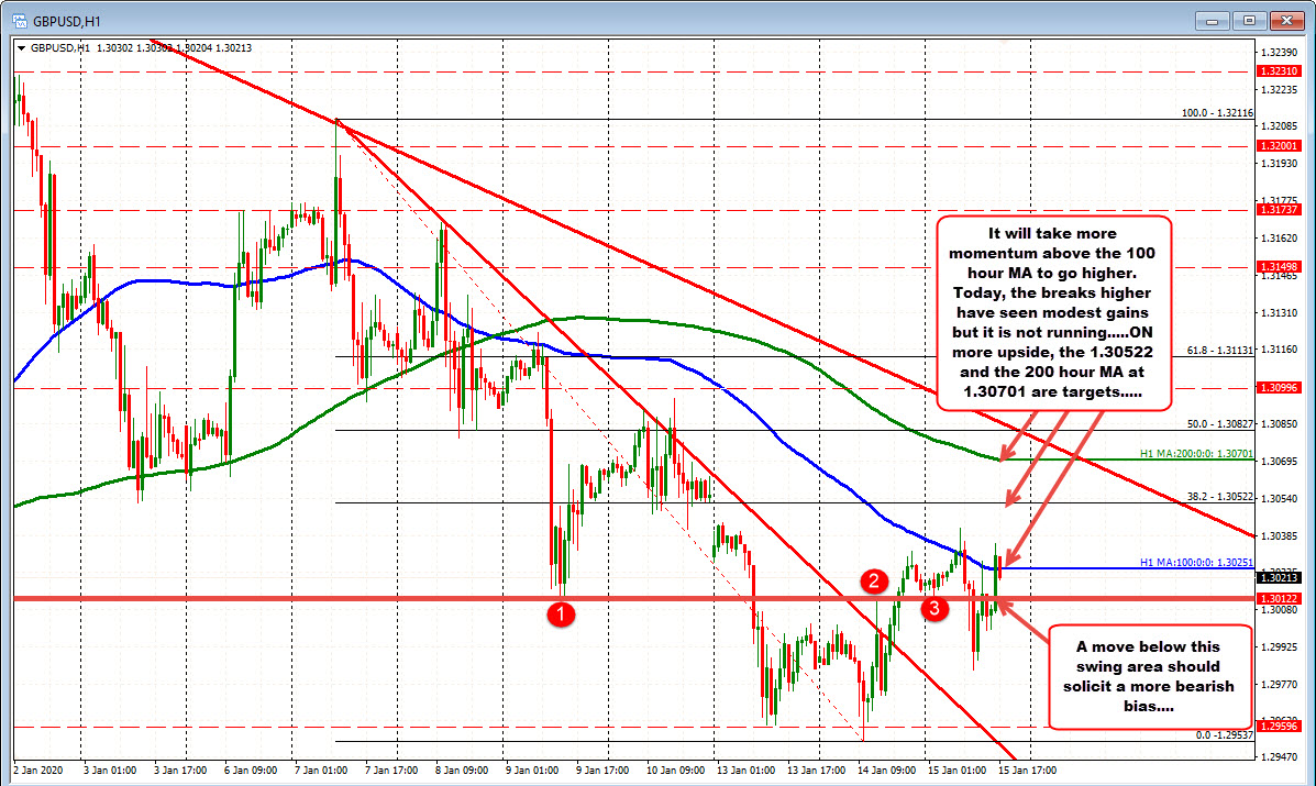 GBPUSD on the hourly is up and down today.