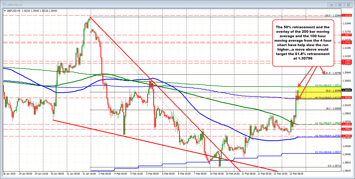 200 bar MA on the 4-hour isproviding overhead resistance as well for the GBPUSD