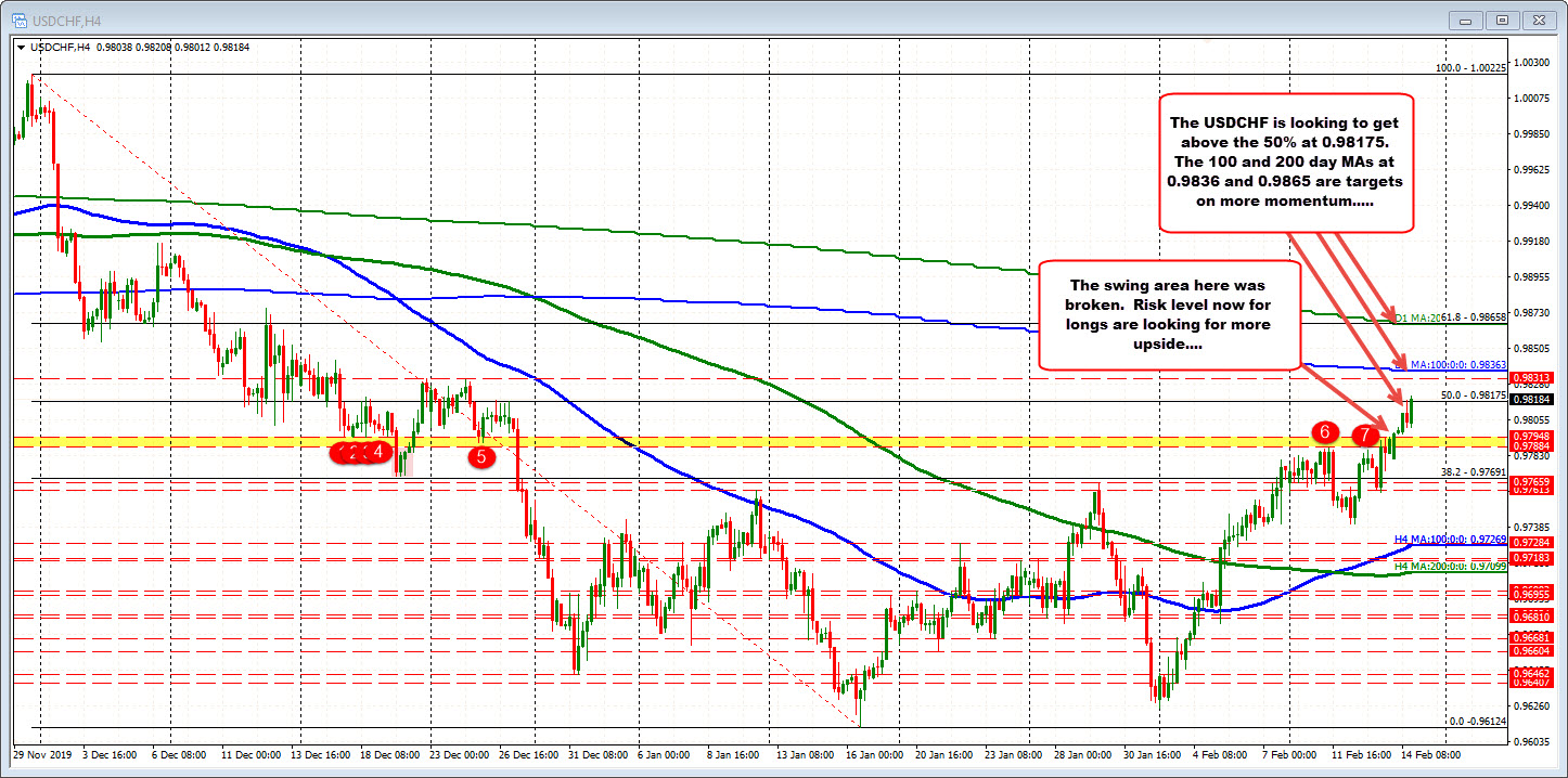 Tests the 50% retracement of the move down from the November high.
