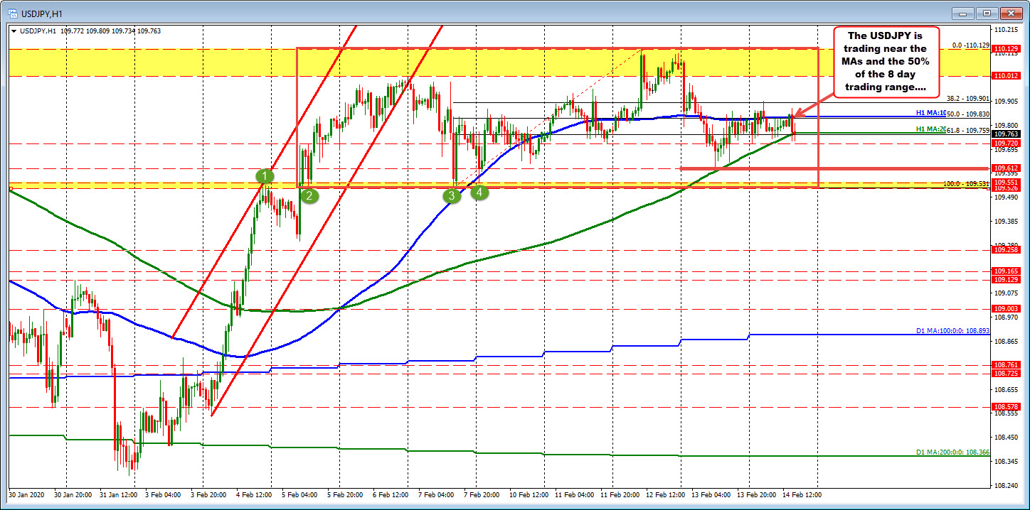 The range over the last 7 days in the USDJPY is 109.52 to 110.129