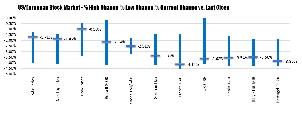 Rate cut hopes into the weekend helps erase some of the declines on the day.