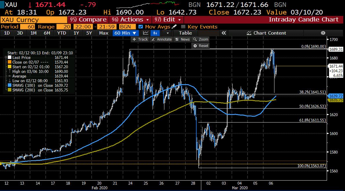 Volatile trading conditions in the precious metal_