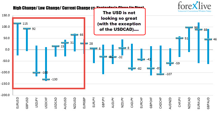 The exception is the USDCAD
