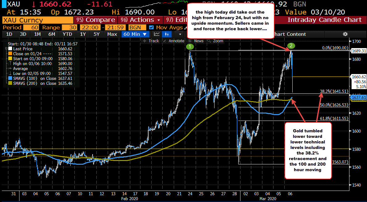 Gold stalled at the high from February 24