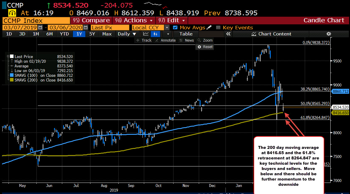 Weekend risk ahead for the NASDAQ