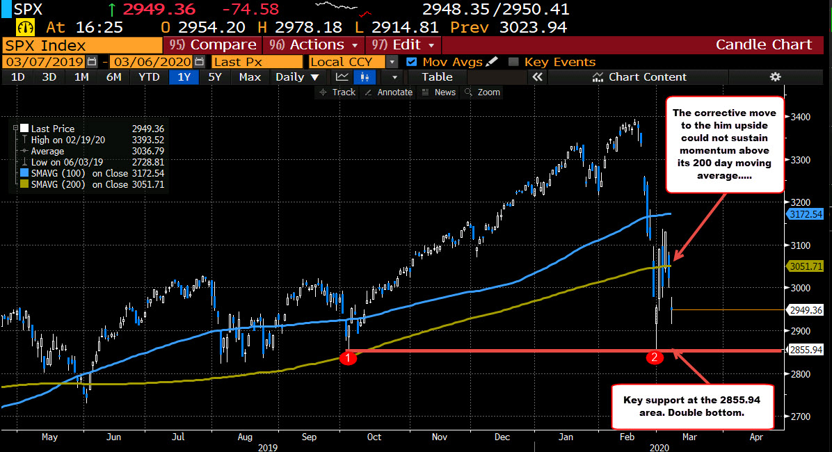 The double bottom in the S&P