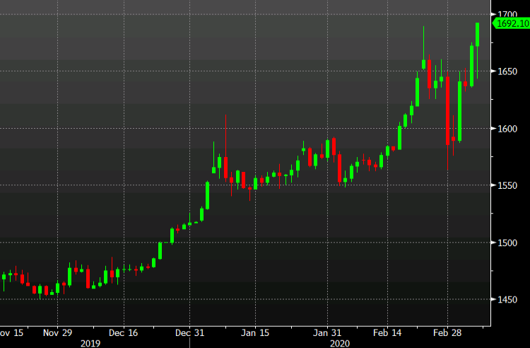 Gold bounces right back