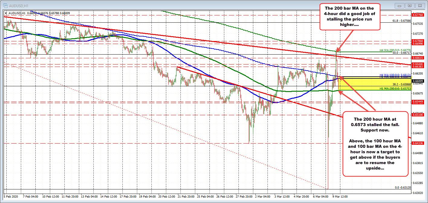 AUDUSD trades near MA levels