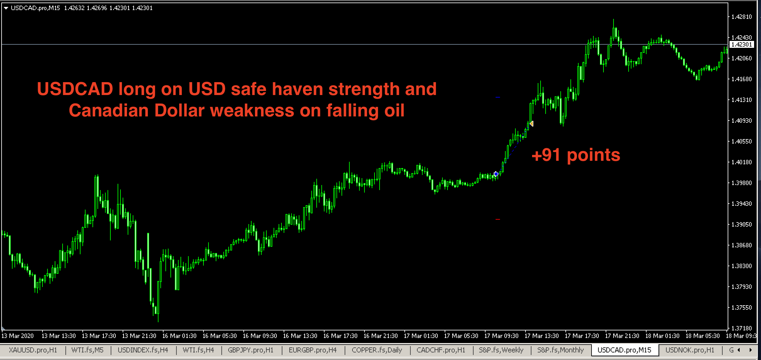 Can you trade FX profitably?