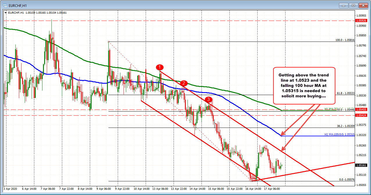 EURCH on the hourly chart