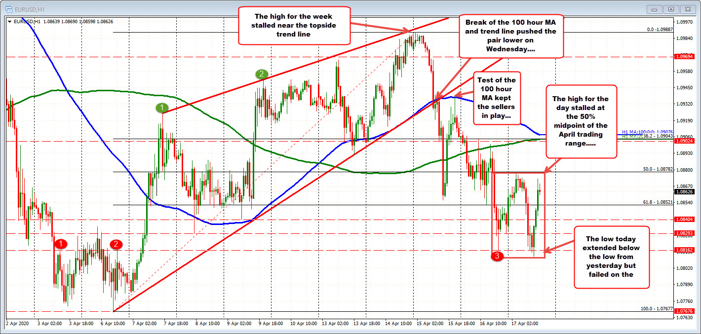 50% retracement of the April range is the ceiling. The low today took out the low from yesterday, but that break failed