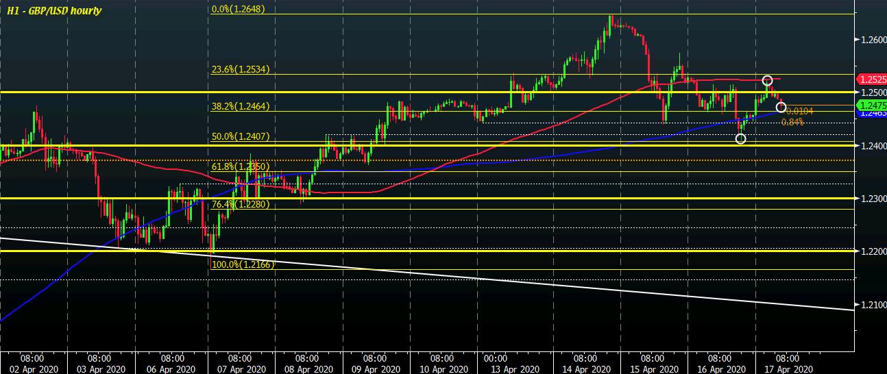 GBP/USD H1 17-04
