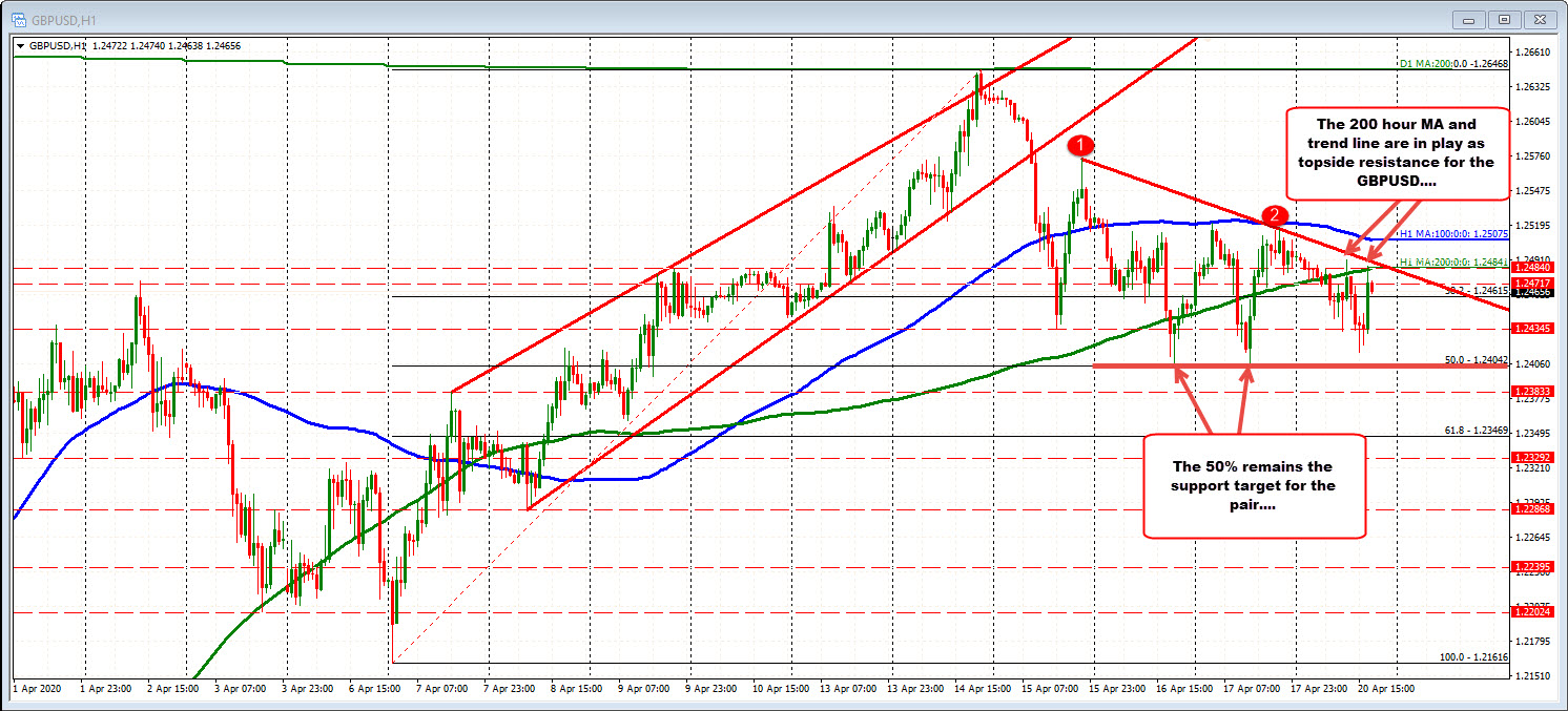 Trend line above as well