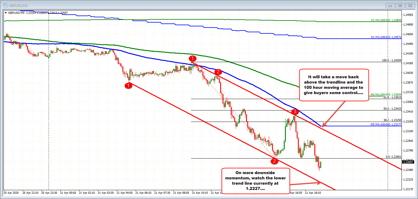 GBPUSD on the 5 minute chart
