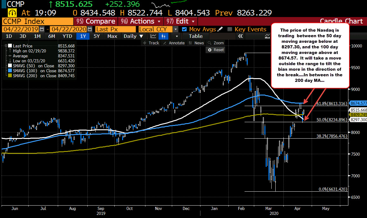 NASDAQ index is trading between its 100 day moving average above and 50 day moving average below