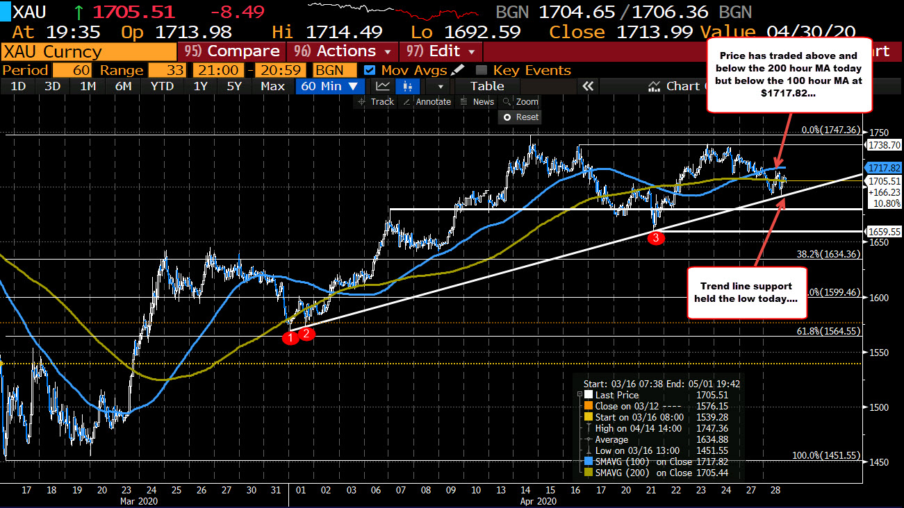 Bounced off trend line support