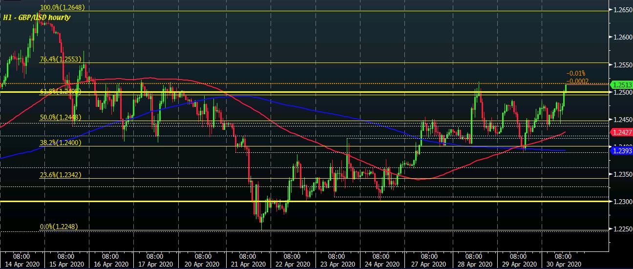 GBP/USD H1 30-04