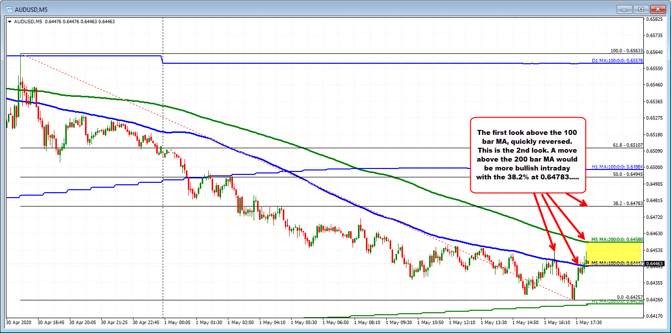The AUDUSD on the 5 minutes chart