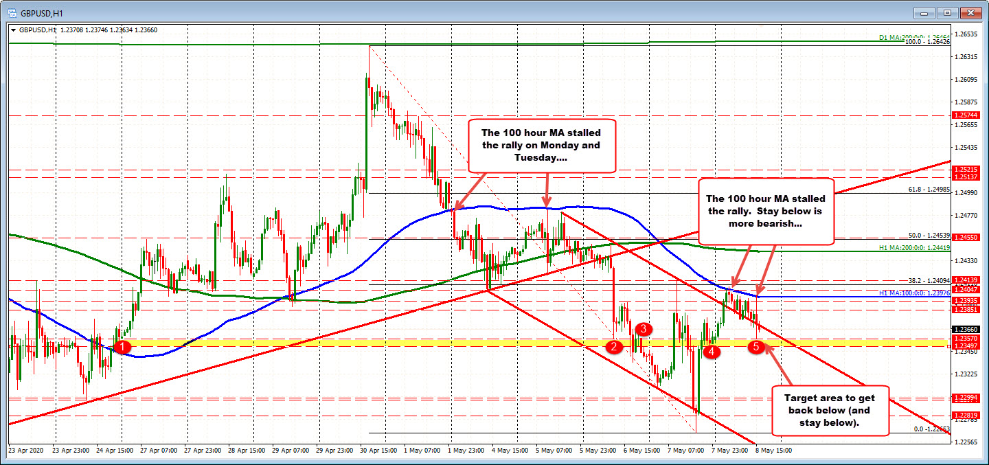 Stay below the 100 hour moving average is more bearish_
