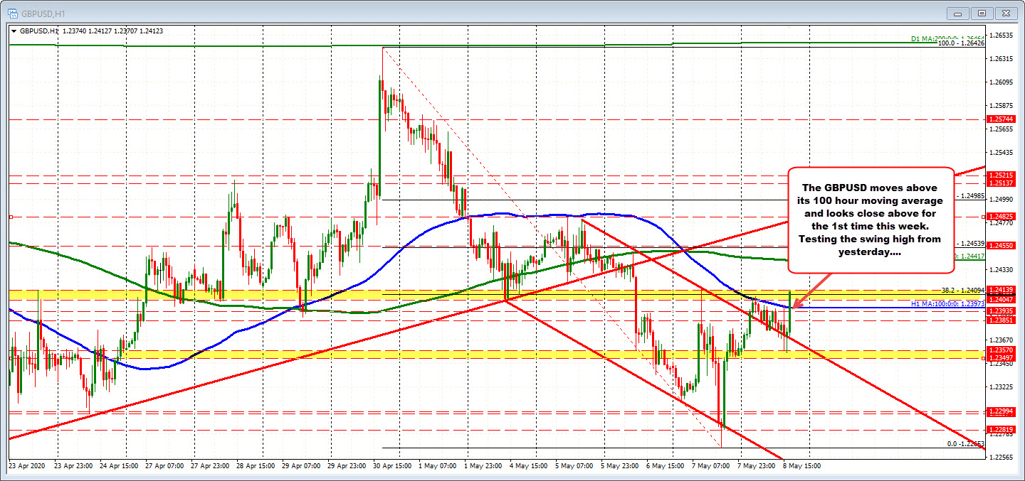 GBPUSD moves above its 100 hour moving average