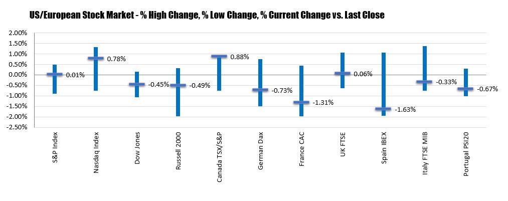 Dow down. S&P modestly higher. Nasdaq higher