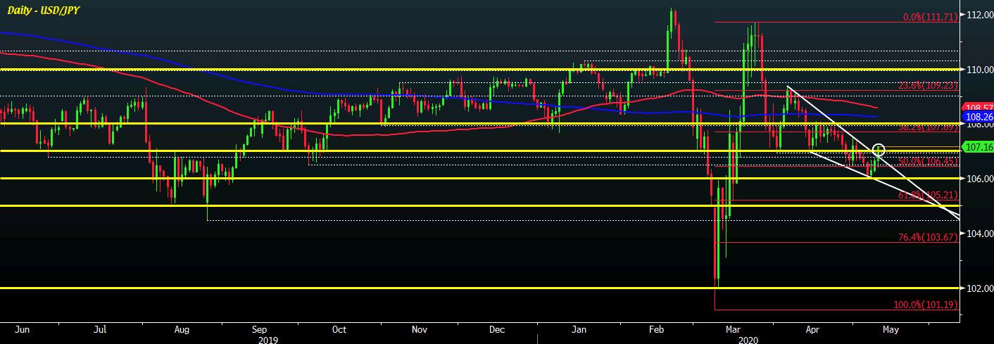 USD/JPY D1 11-05