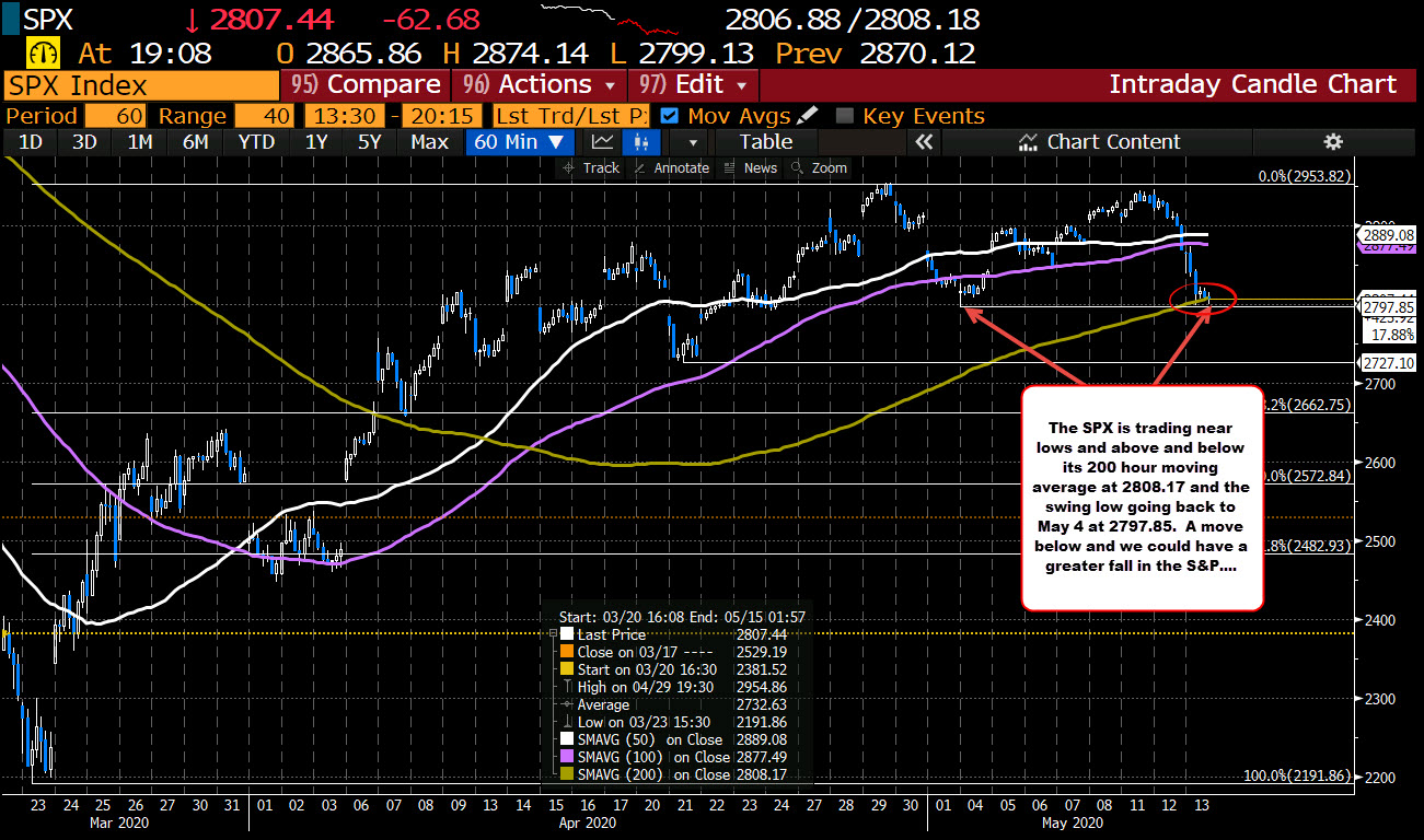 Also near the swing low from May 4 at 2797.85_