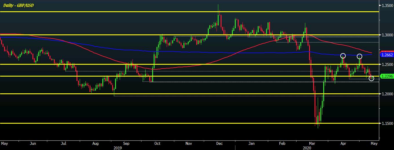 GBP/USD D1 13-05