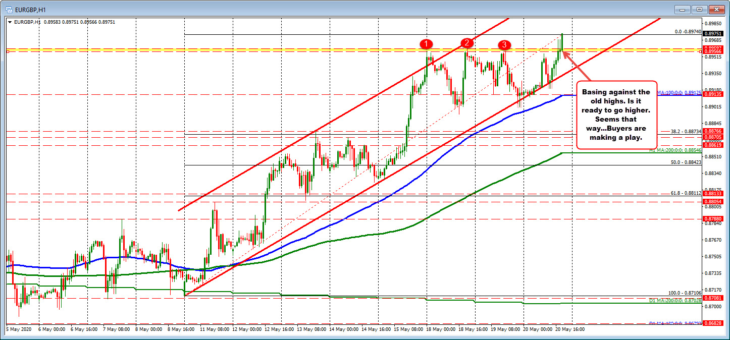 Trades higher as GBP runs out of steam