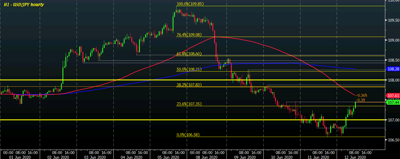 USD/JPY H1 12-06
