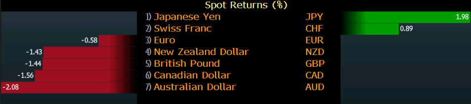 AUD/JPY fell 4% this week
