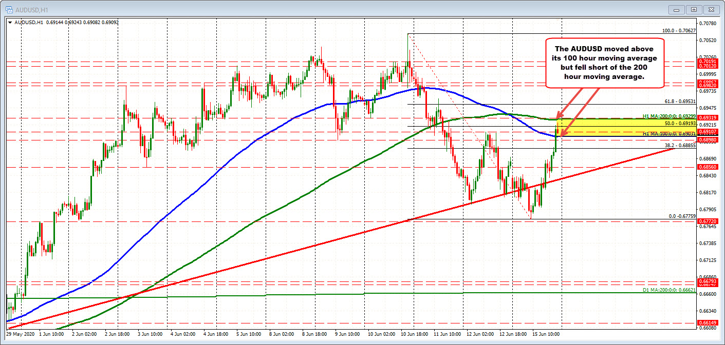 AUDUSD on the hourly chart