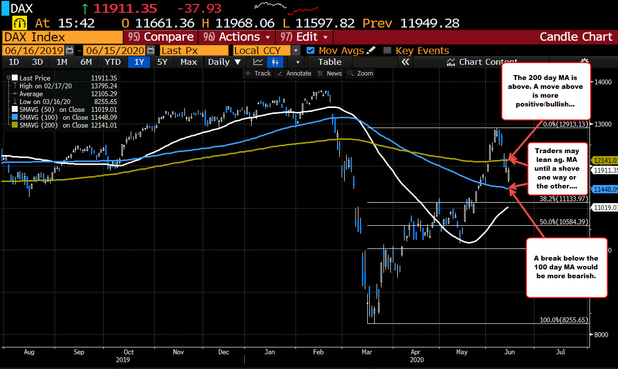 German DAX is trading between its 100 and 200 day moving averages