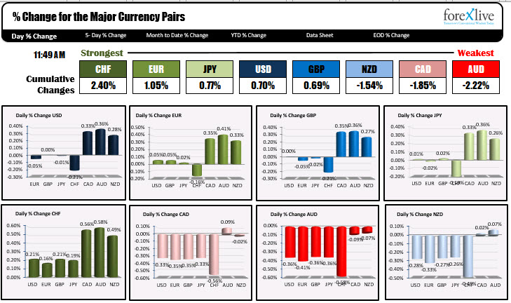 The strongest to weakest of the major currencies