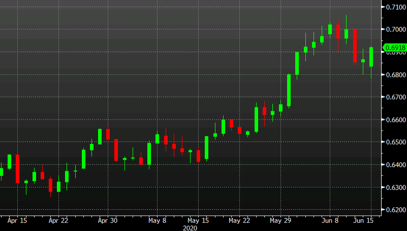 AUD/USD tries to get above Friday's high