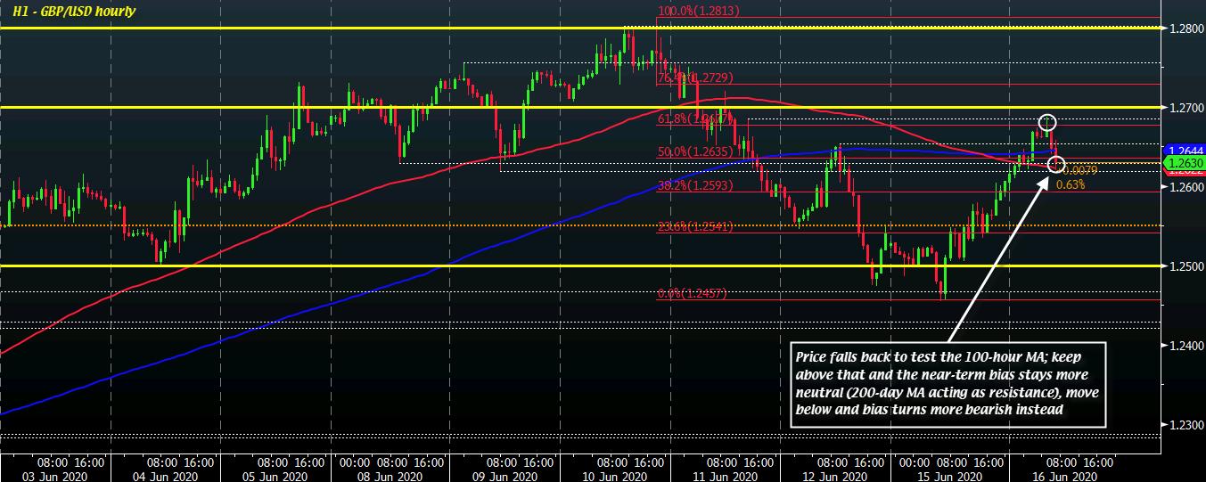 GBP/USD H1 16-06
