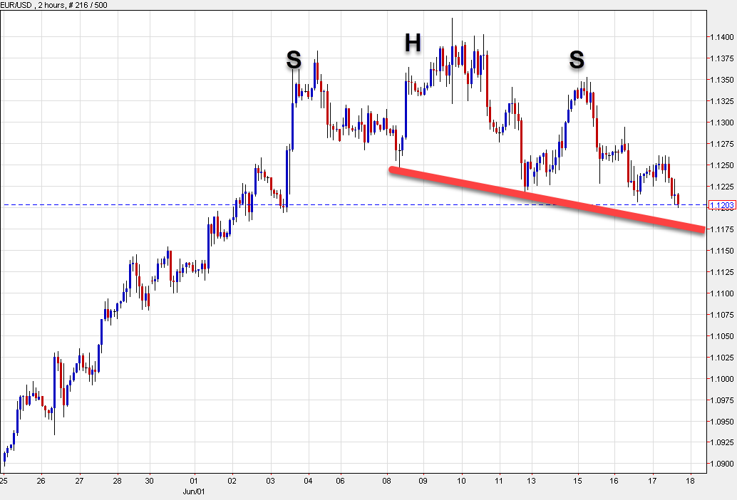 EUR/USD falls to the worst levels of the day