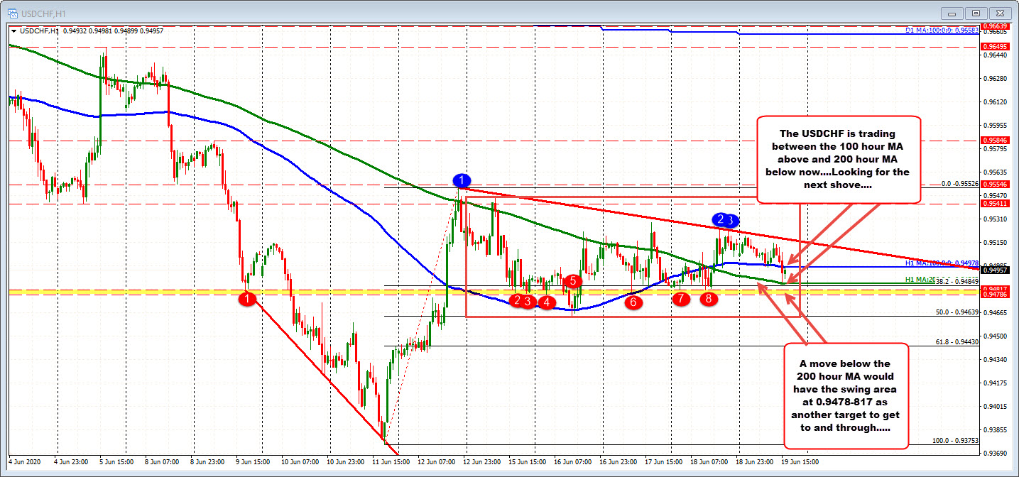 100 hour moving average at 0.94978. The 200 hour moving average at 0.9486_