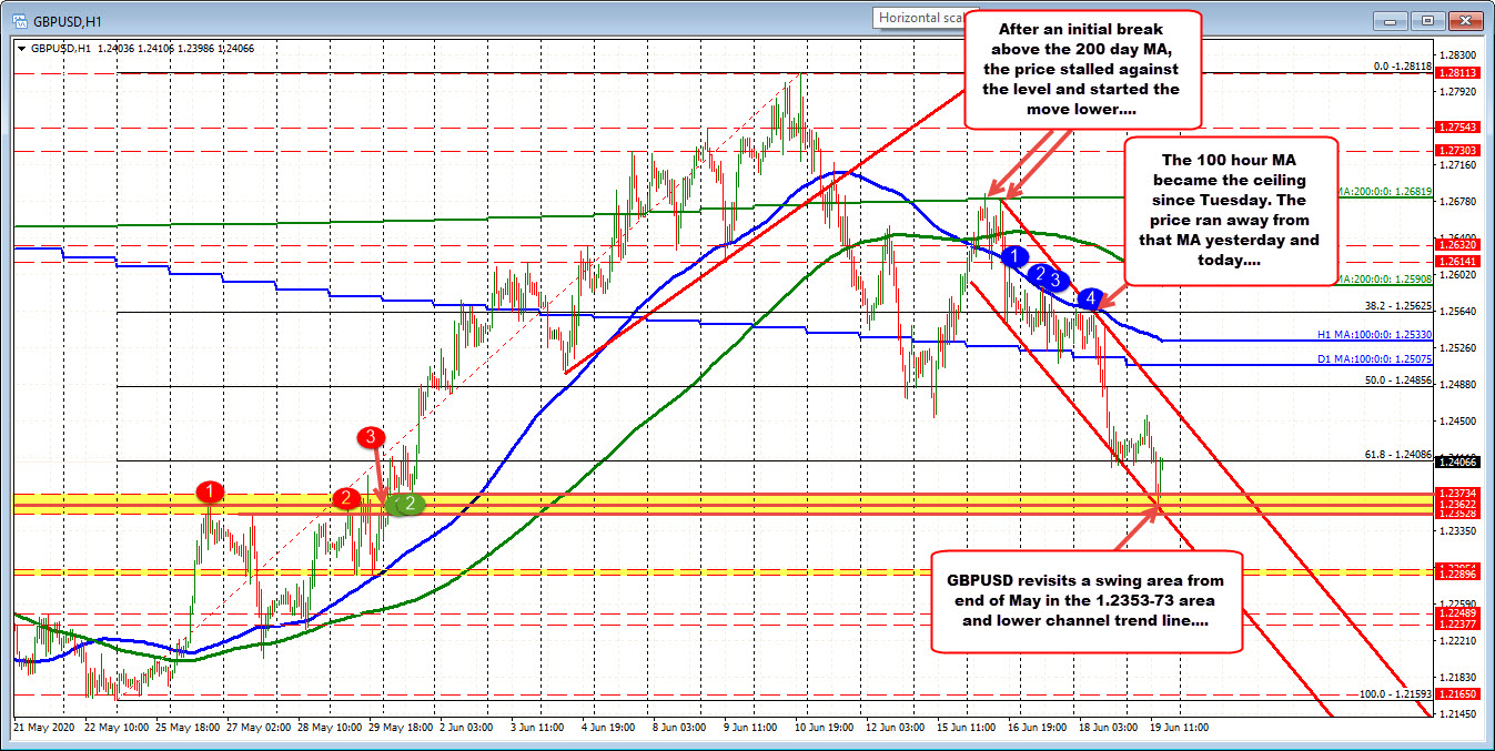 GBPUSD has support at 1.2353-73