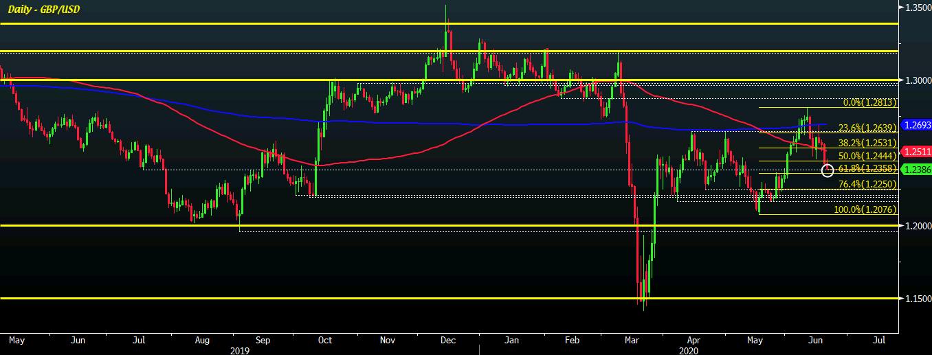 GBP/USD D1 19-06