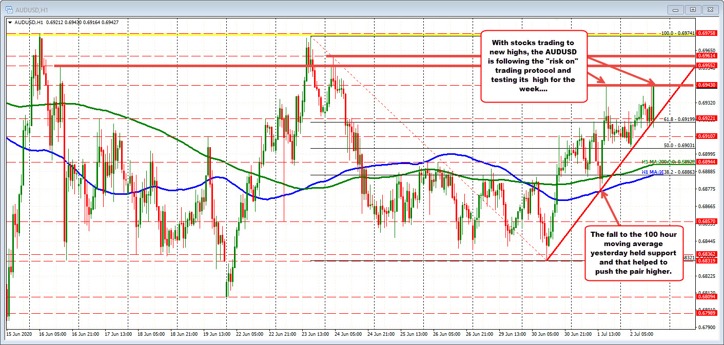 With stocks trading near highs, risk on pushes the AUDUSD to a retest of the  weeks highs