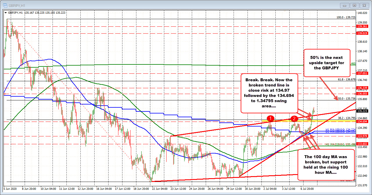 Helped by GBP strength
