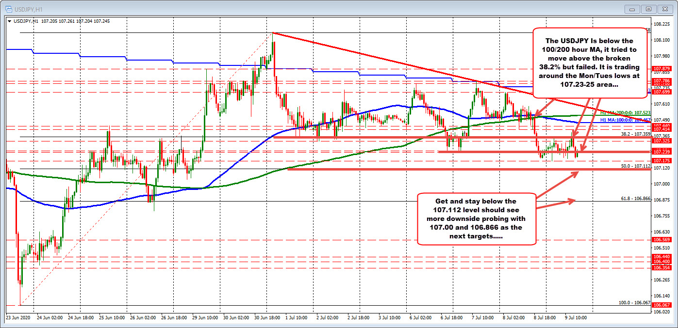 USDJPY on the hourly chart