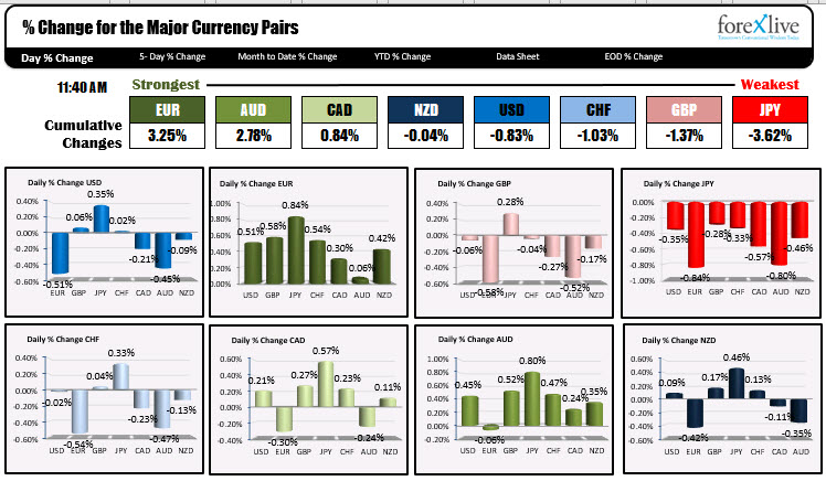 The EUR is the strongest and the JPY is the weakest as London traders look to exit for the day