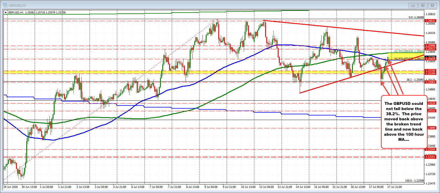 The low today could not fall below the 38.2% retracement
