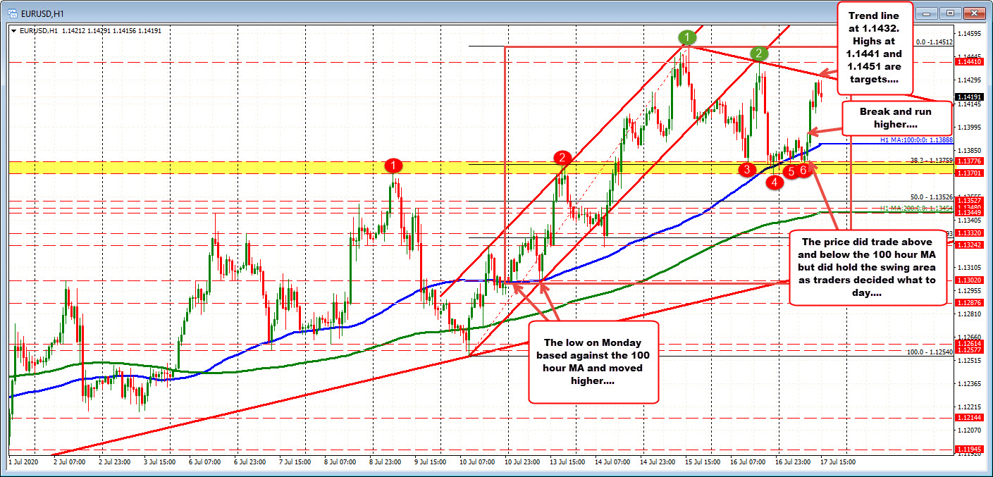 The swing area found support yesterday and today