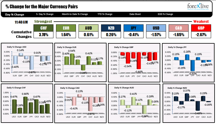 The Swiss franc is the strongest while the British pound is the weakest