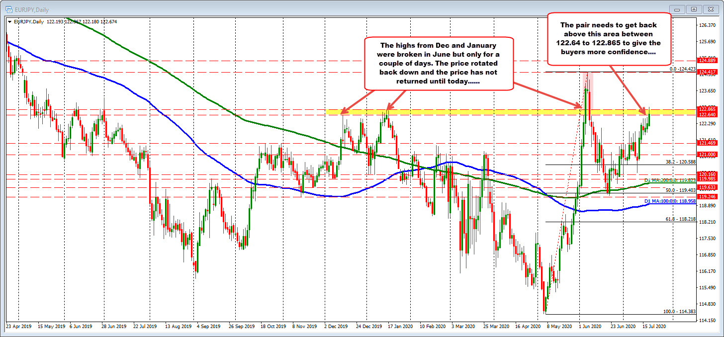 EURJPY on the daily