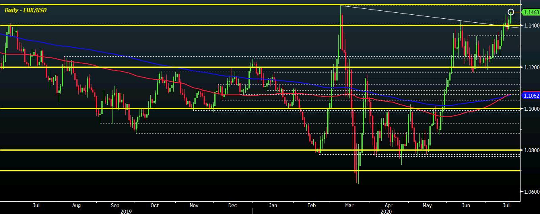 EUR/USD D1 20-07