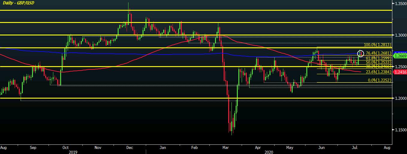 GBP/USD D1 22-07